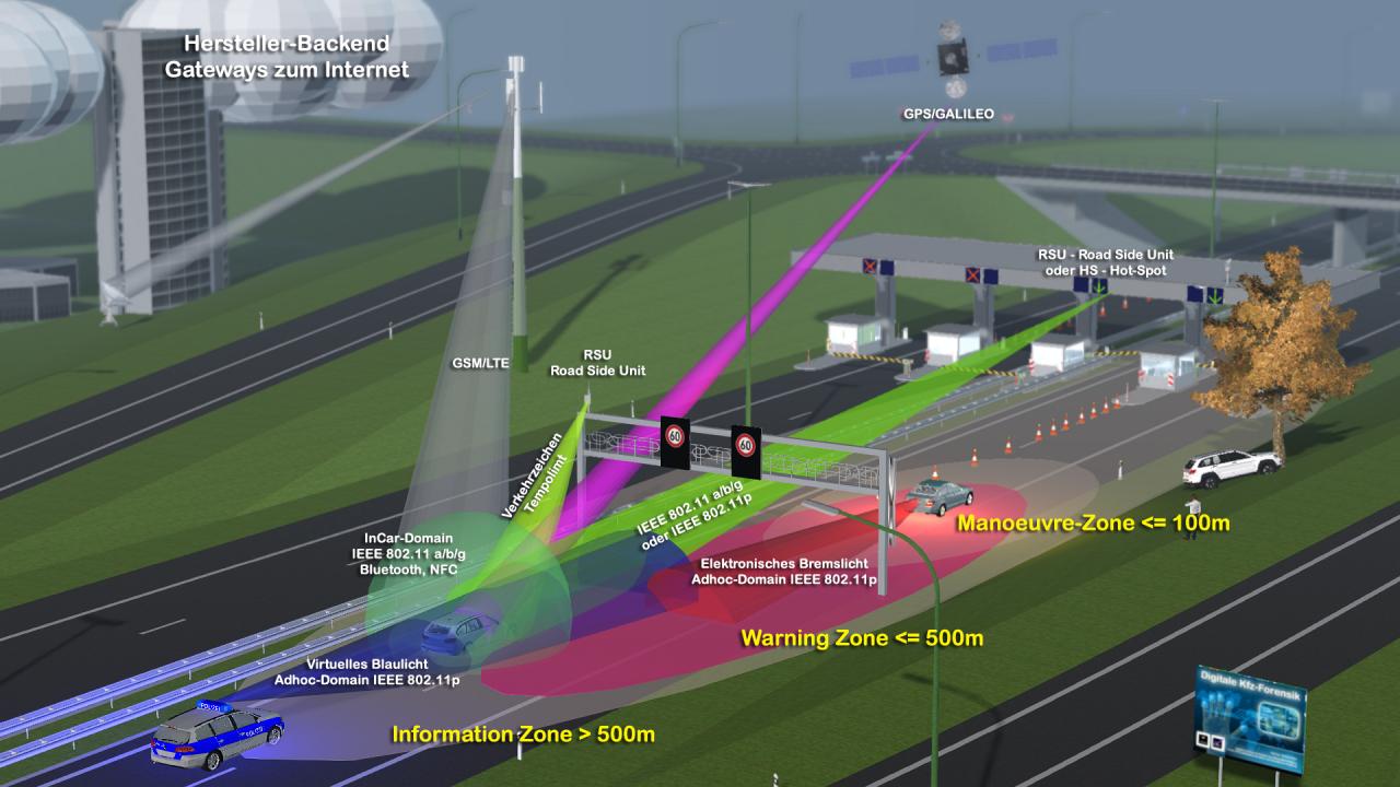 Bundeskabinett beschließt Ende des Routerzwangs - Auswirkungen auf Car2X?